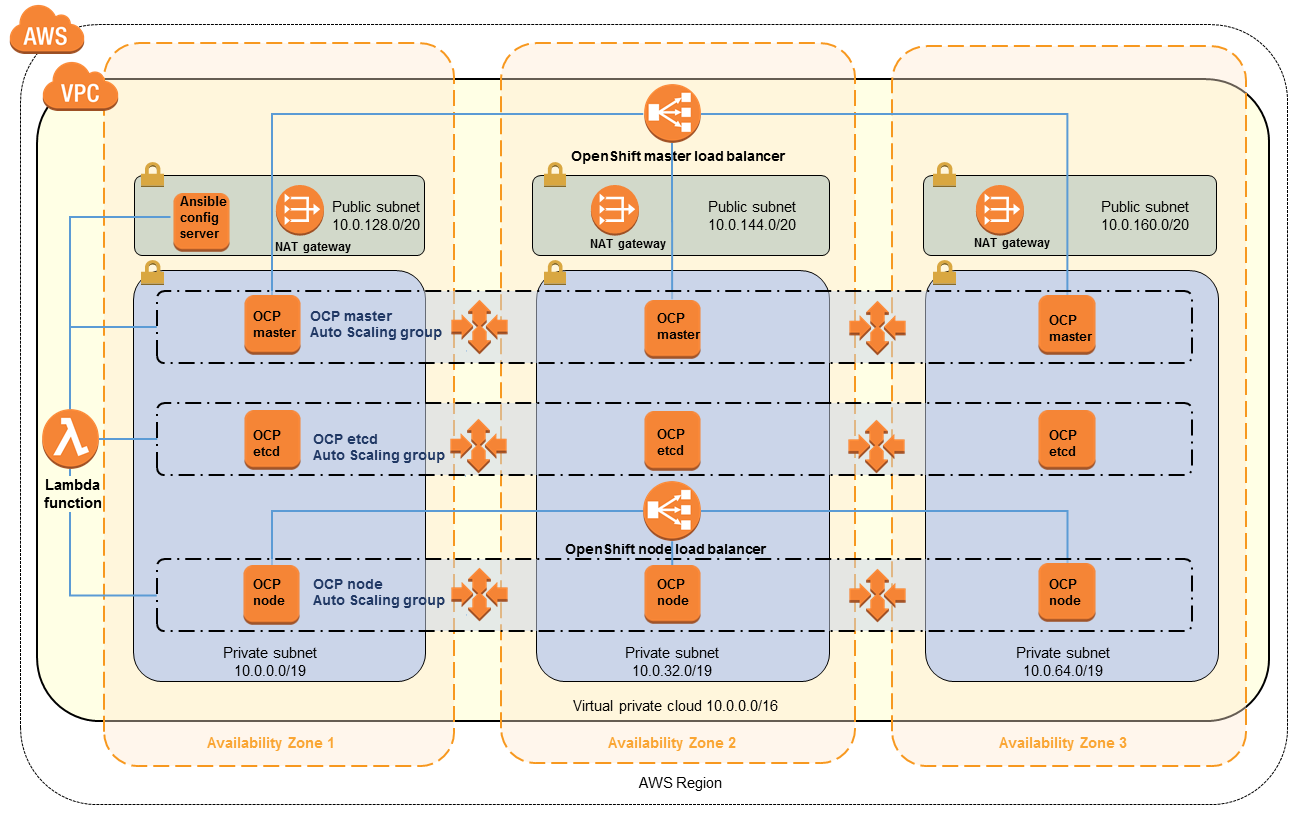 red hat openstack installation and configuration guide