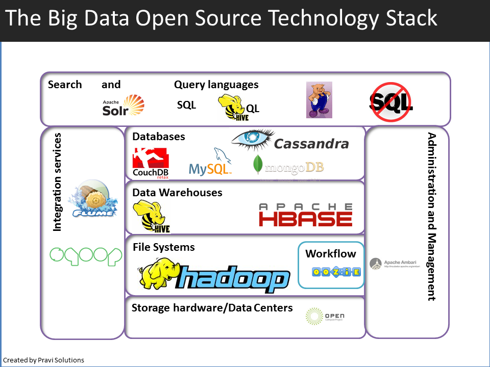 hadoop file system shell guide