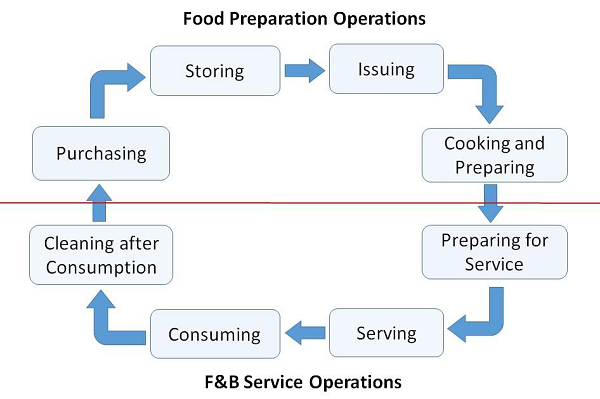 food service worker 1 exam study guide