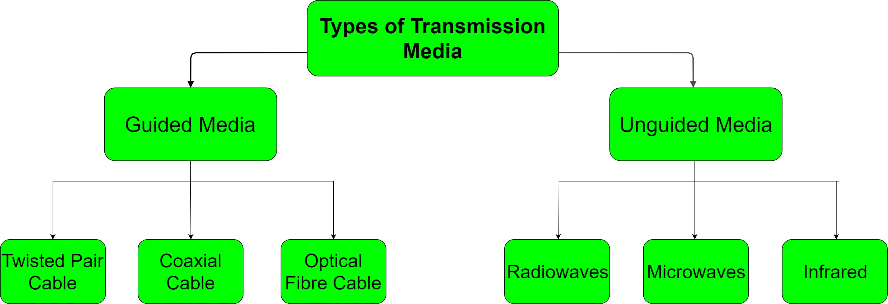 guided and unguided transmission media